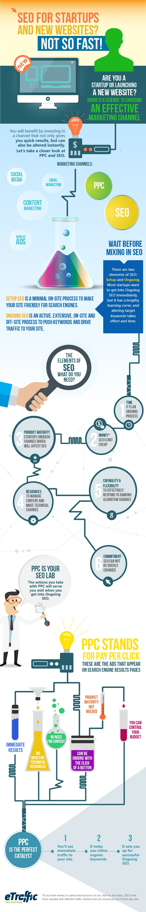 SEO Startup & New Website Infographics Setup SEO vs. Ongoing SEO